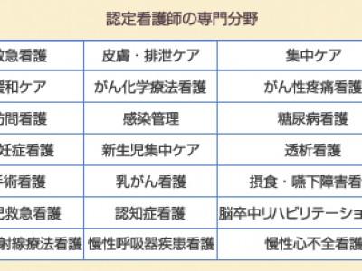 認定看護師、認定介護福祉士でキャリアが多様に!私も福井で認定ケアマネージャを目指します。